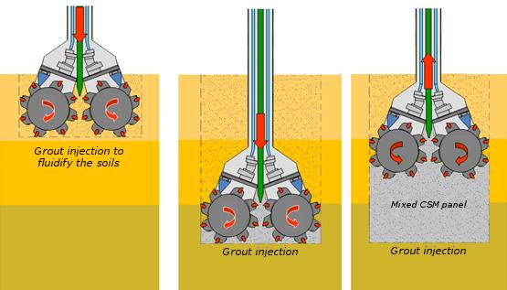 Fases principales Cortador Mezcla de suelos